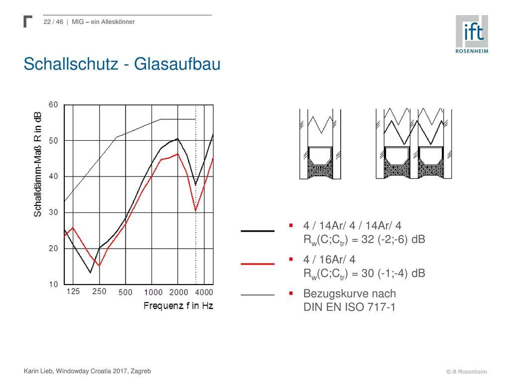Schallschutz - Glasaufbau