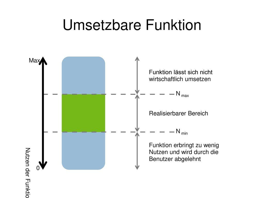 Umsetzbare Funktion Max