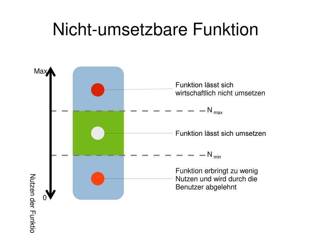 Nicht-umsetzbare Funktion