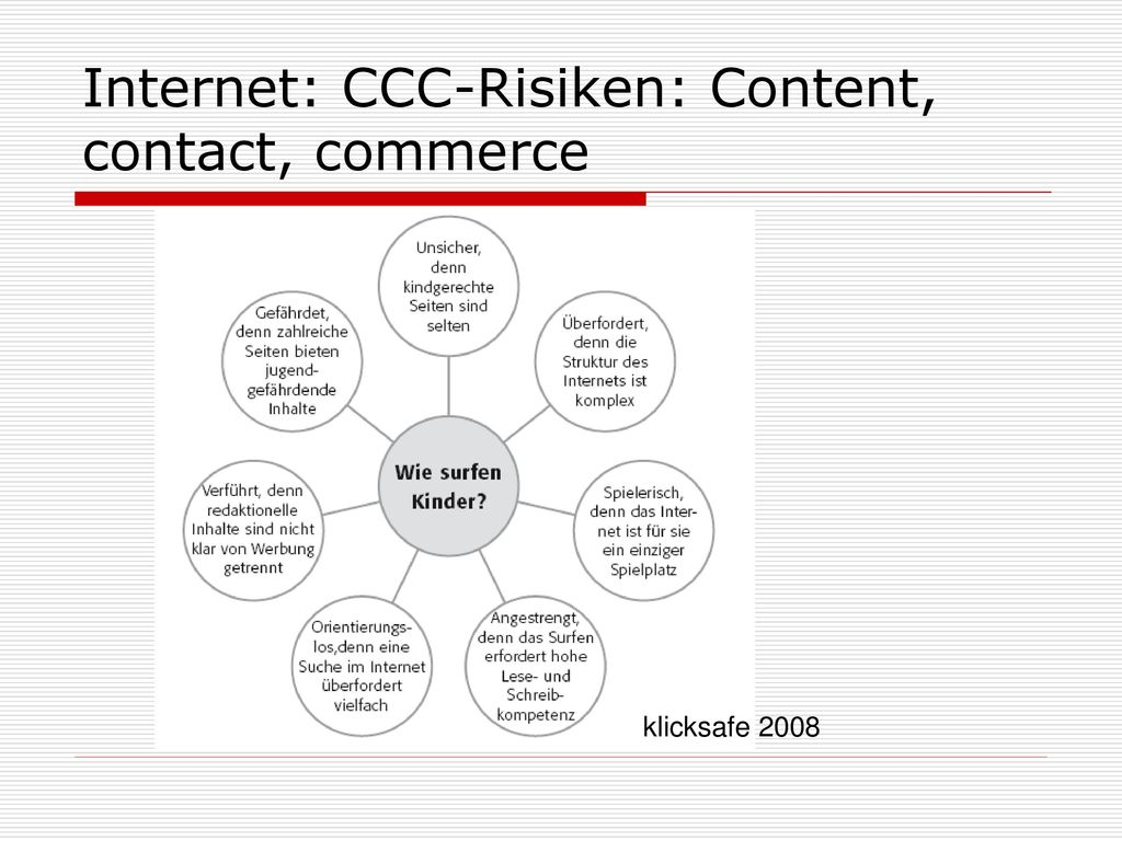 Internet: CCC-Risiken: Content, contact, commerce
