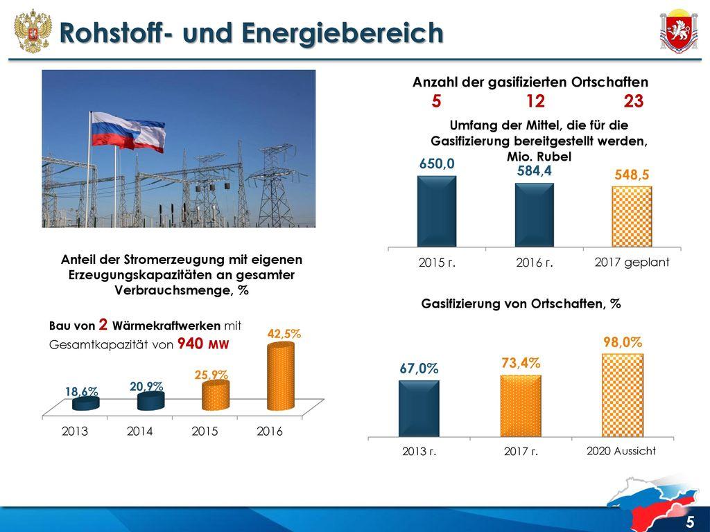 Rohstoff- und Energiebereich