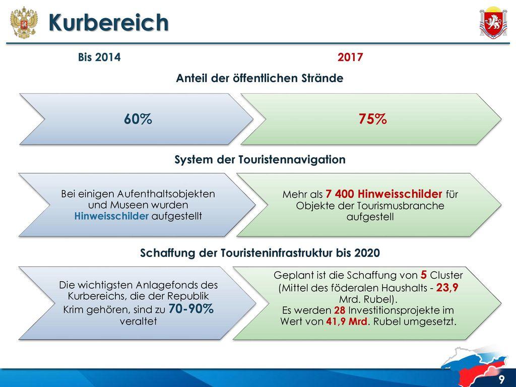 Kurbereich 60% 75% Bis 2014 2017 Anteil der öffentlichen Strände