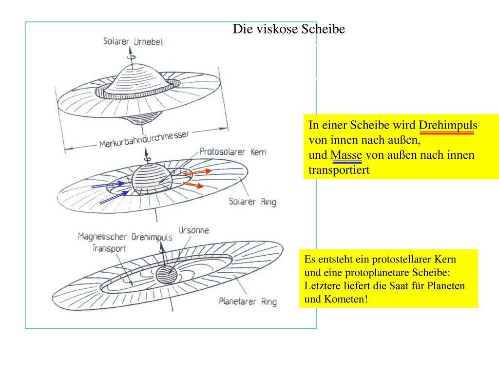 Die viskose Scheibe Bild 6: Schematische Darstellung der Entwicklung eines kollabierenden Gassystems.