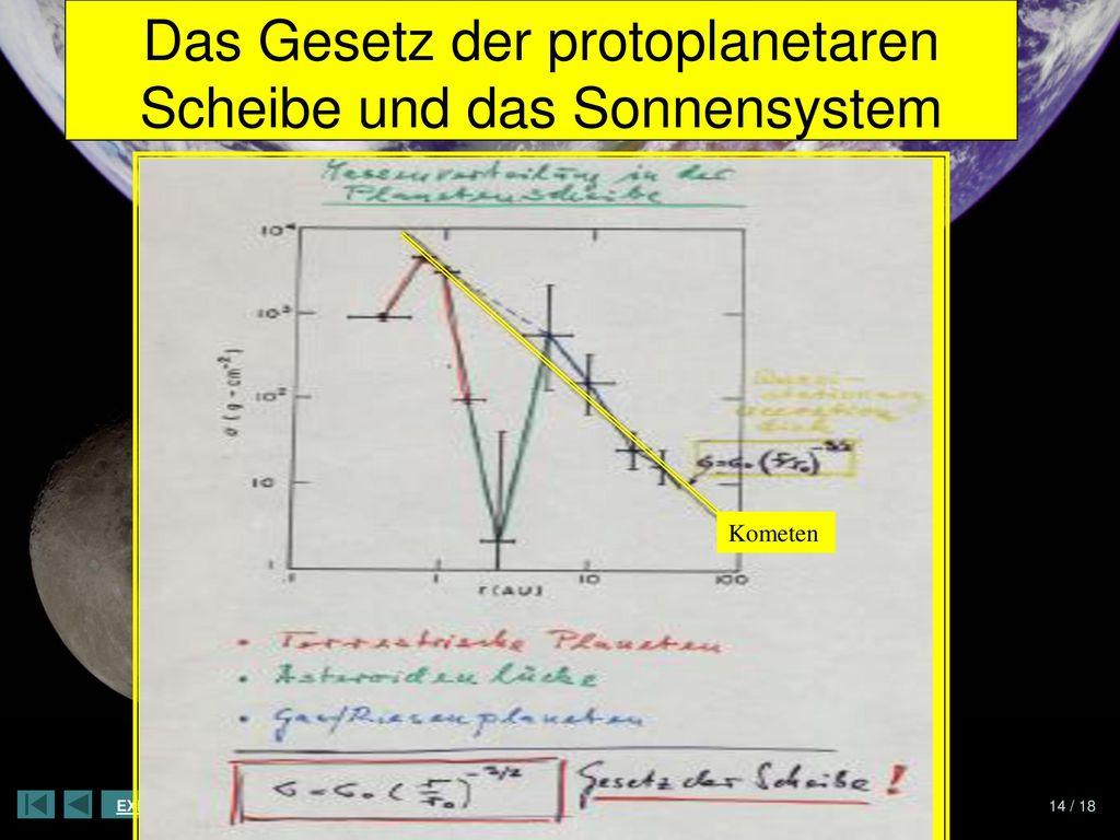 Das Gesetz der protoplanetaren Scheibe und das Sonnensystem