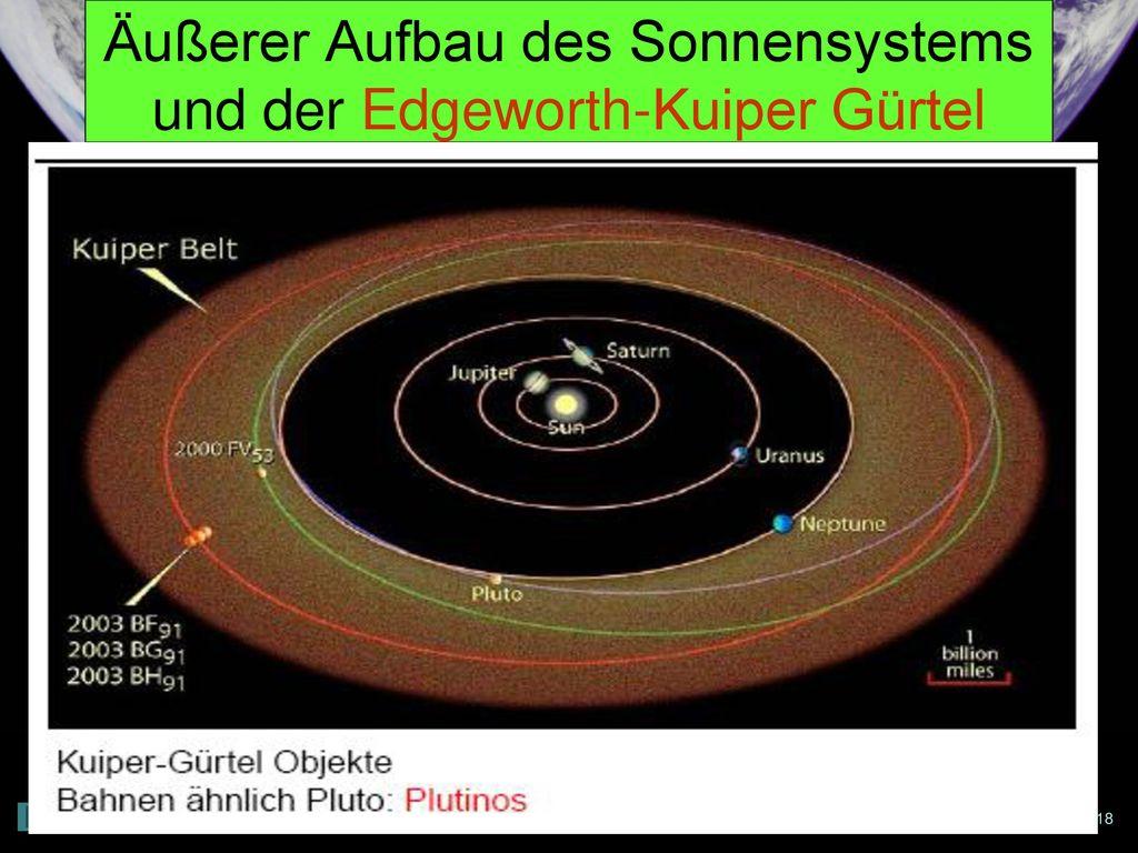 Äußerer Aufbau des Sonnensystems und der Edgeworth-Kuiper Gürtel