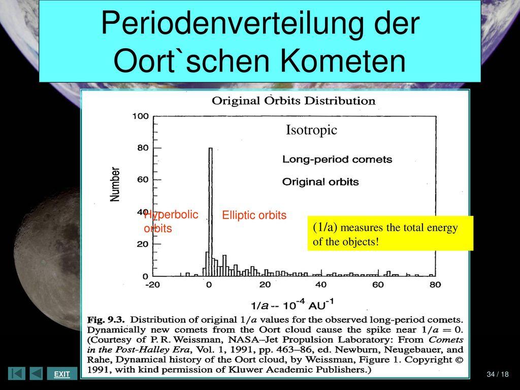 Periodenverteilung der Oort`schen Kometen