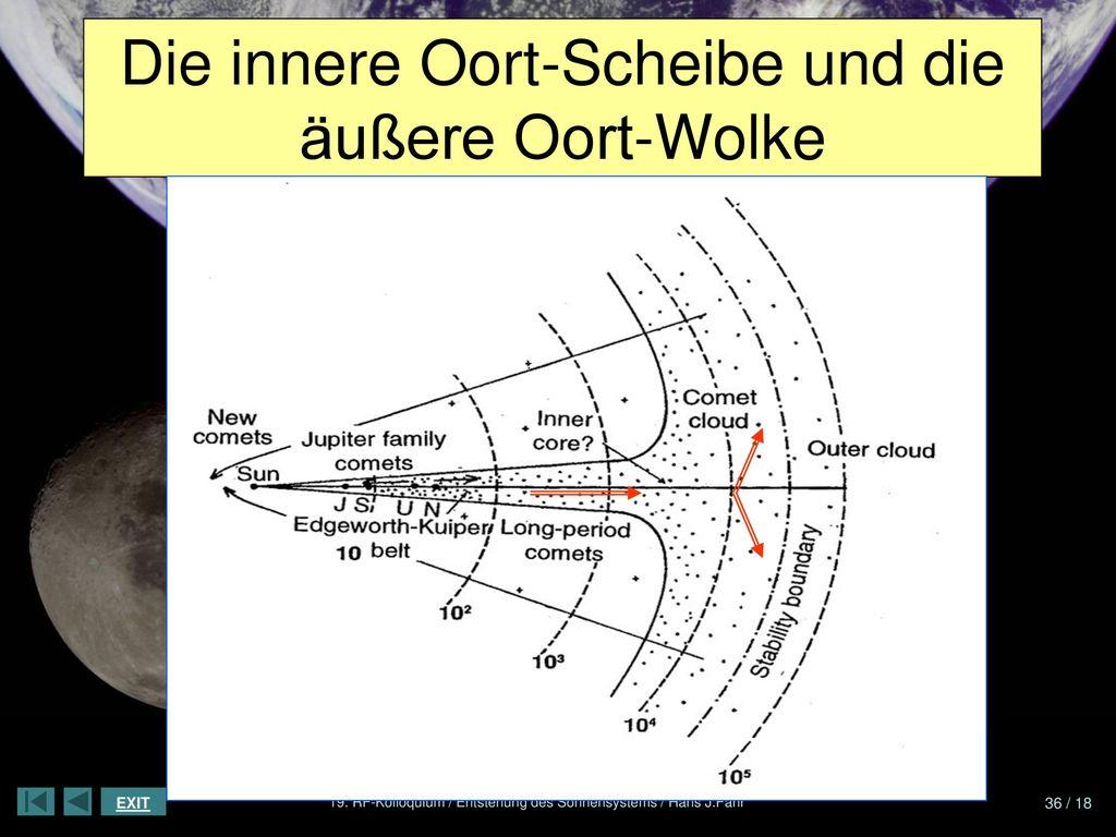 Die innere Oort-Scheibe und die äußere Oort-Wolke