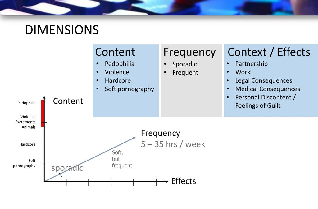 DIMENSIONS Content Frequency Context / Effects Content
