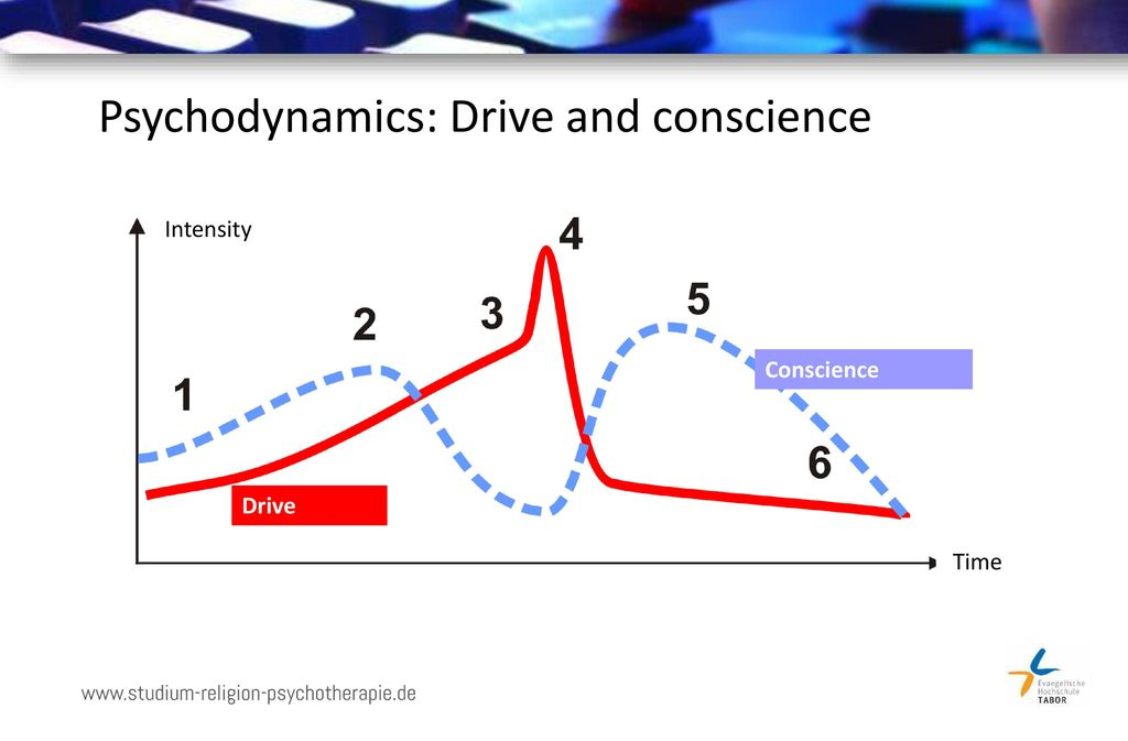 Psychodynamics: Drive and conscience