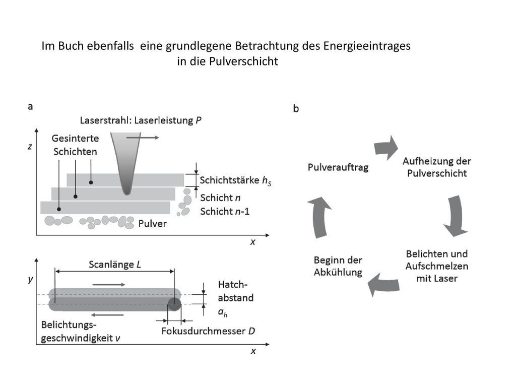 Im Buch ebenfalls eine grundlegene Betrachtung des Energieeintrages