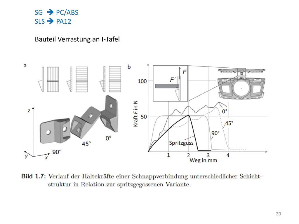 SG  PC/ABS SLS  PA12 Bauteil Verrastung an I-Tafel