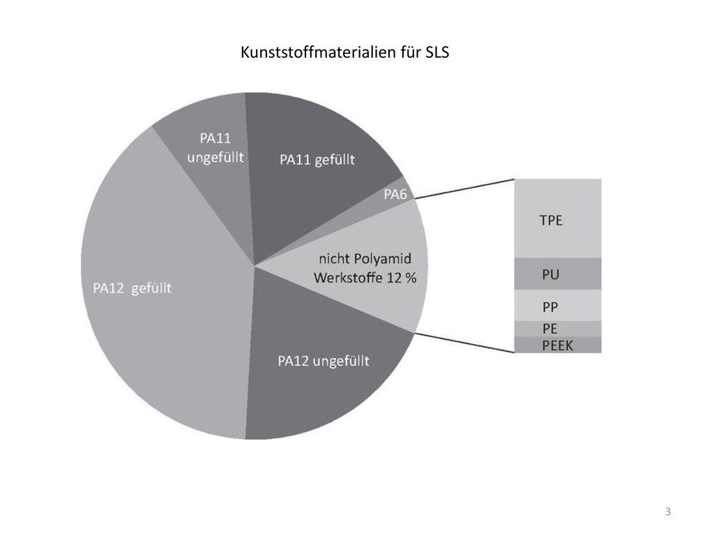 Kunststoffmaterialien für SLS