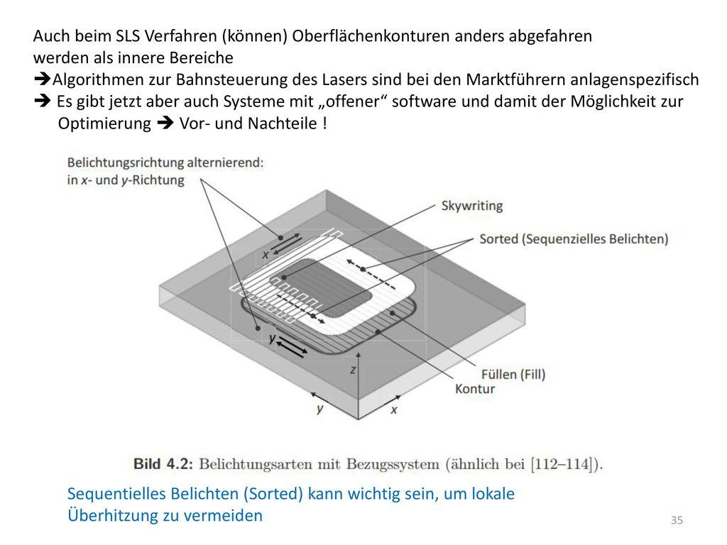 Auch beim SLS Verfahren (können) Oberflächenkonturen anders abgefahren