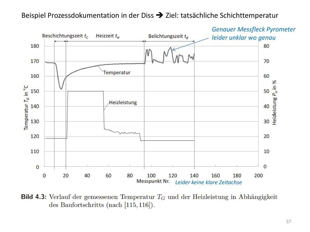 Beispiel Prozessdokumentation in der Diss  Ziel: tatsächliche Schichttemperatur