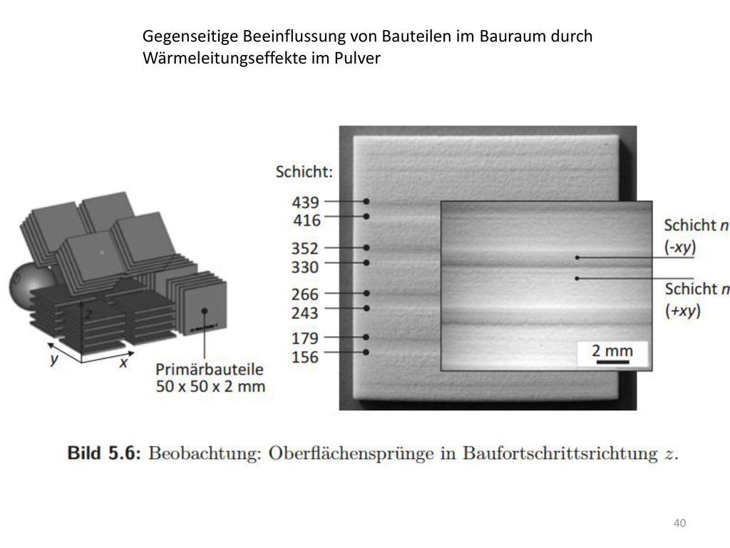 Gegenseitige Beeinflussung von Bauteilen im Bauraum durch