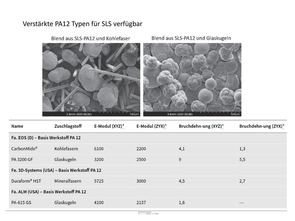 Verstärkte PA12 Typen für SLS verfügbar