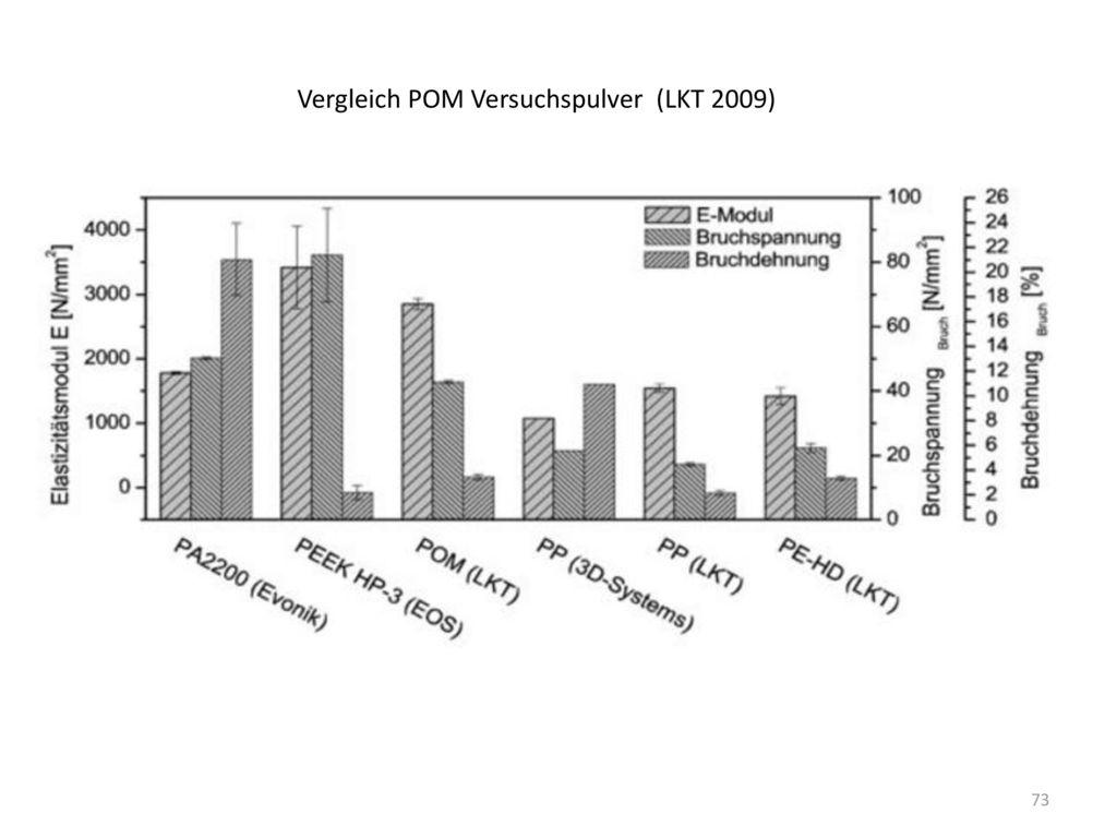 Vergleich POM Versuchspulver (LKT 2009)