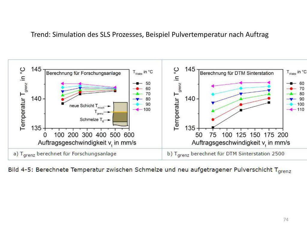 Trend: Simulation des SLS Prozesses, Beispiel Pulvertemperatur nach Auftrag
