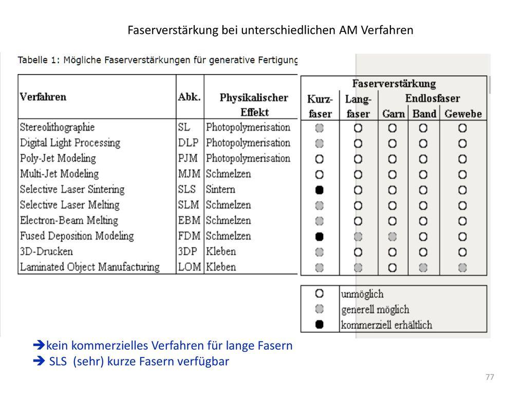 Faserverstärkung bei unterschiedlichen AM Verfahren