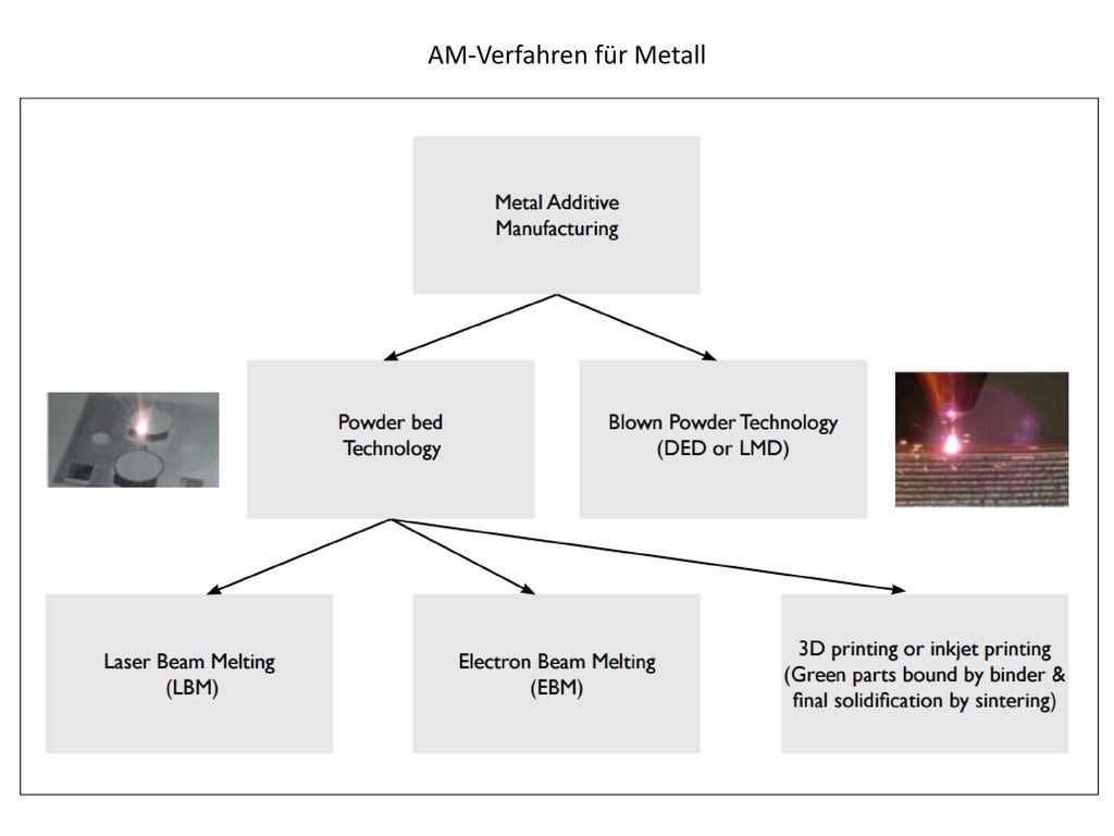 AM-Verfahren für Metall