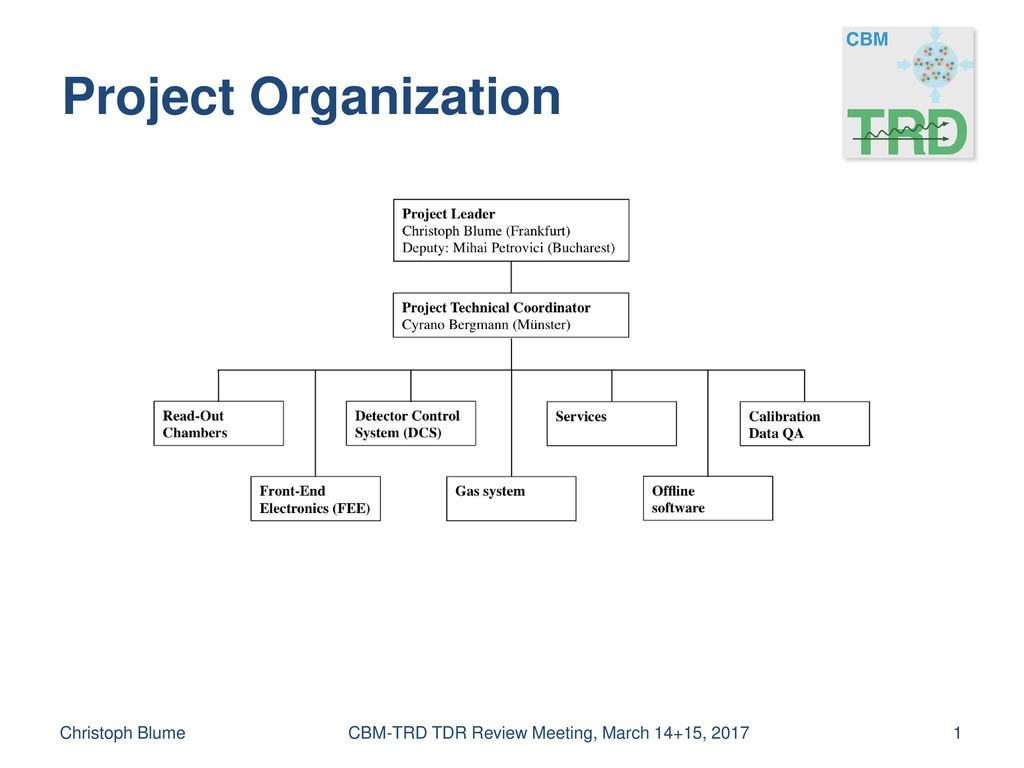Project Organization Read-Out Chambers Front-End Electronics (FEE)