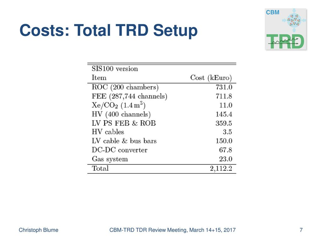 Milestones Christoph Blume CBM-TRD TDR Review Meeting, March 14+15, 2017.