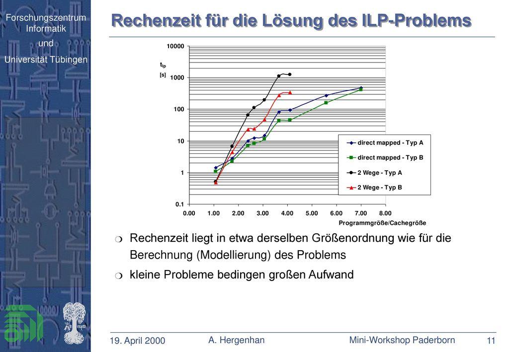 Rechenzeit für die Lösung des ILP-Problems