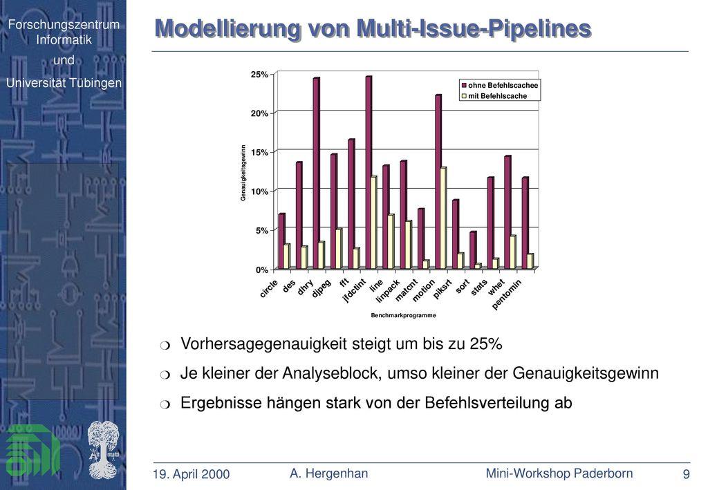 Modellierung von Multi-Issue-Pipelines