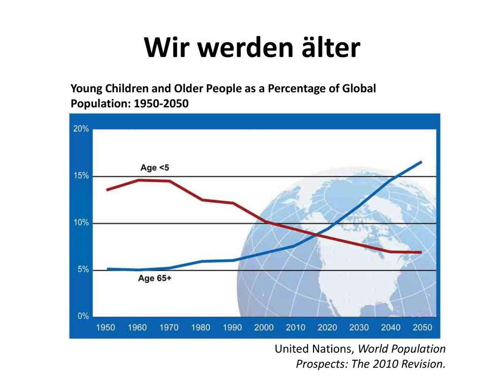 Wir werden älter Young Children and Older People as a Percentage of Global. Population: 1950-2050.