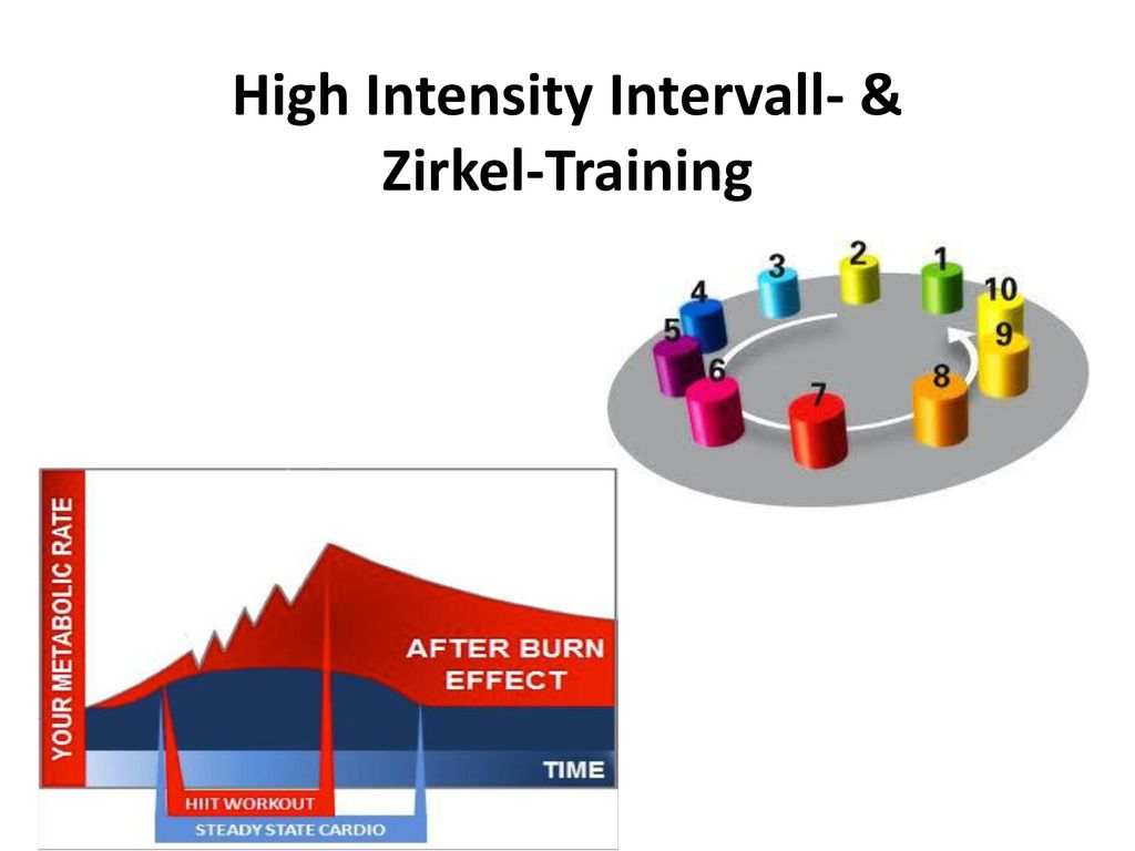 High Intensity Intervall- & Zirkel-Training