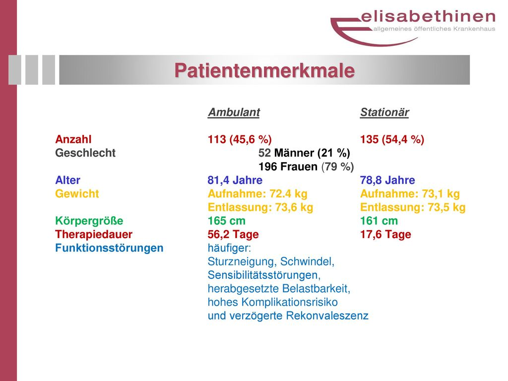 Patientenmerkmale Ambulant Stationär Anzahl 113 (45,6 %) 135 (54,4 %)