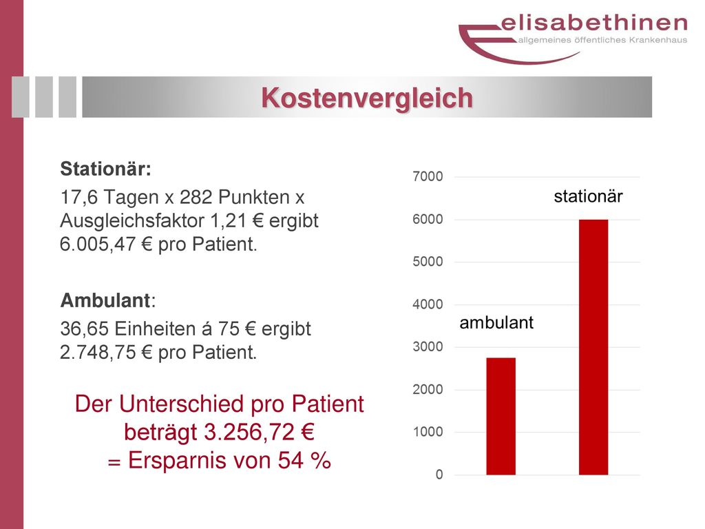 Der Unterschied pro Patient beträgt 3.256,72 €