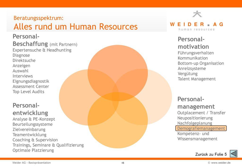 Beratungsspektrum: Alles rund um Human Resources