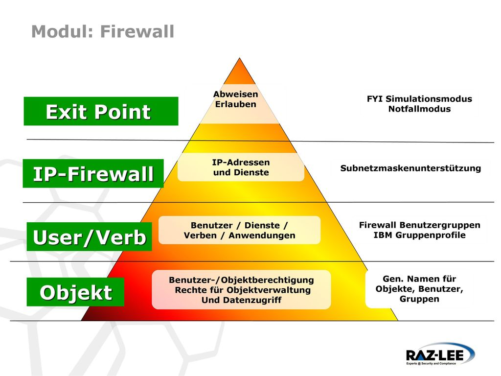 Exit Point IP-Firewall User/Verb Objekt