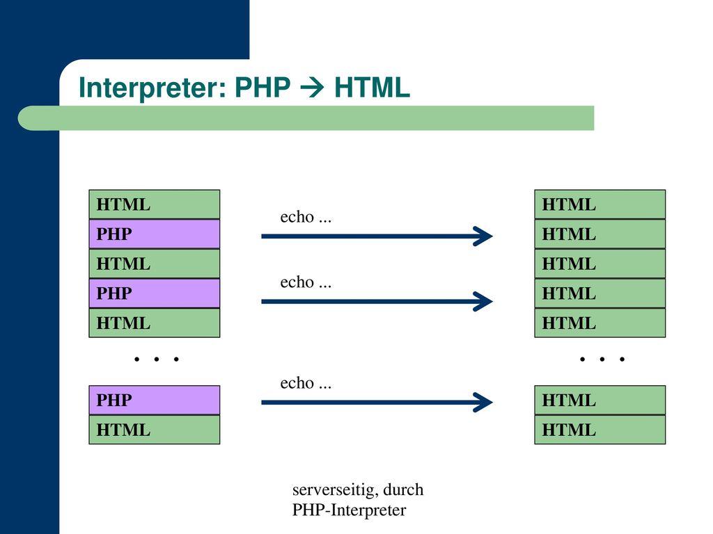 Interpreter: PHP  HTML
