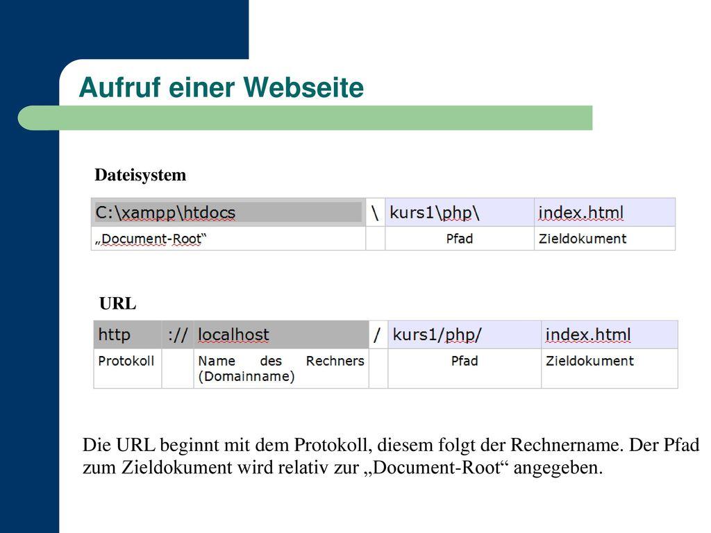 Aufruf einer Webseite Dateisystem. URL.