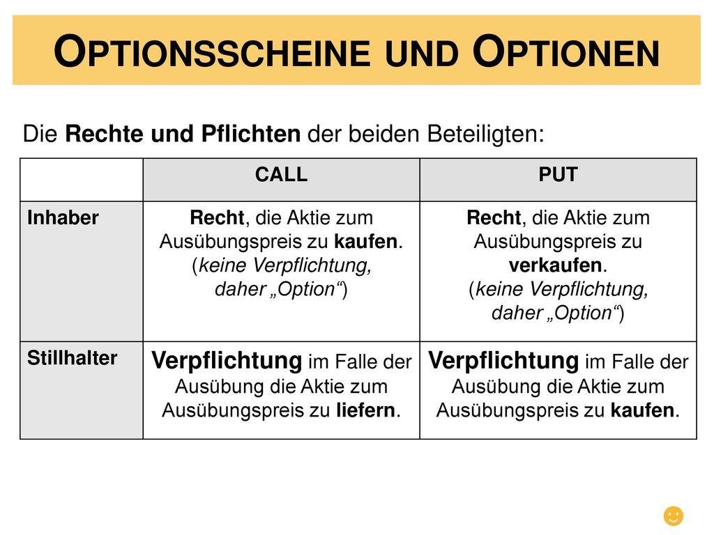 Optionsscheine und Optionen