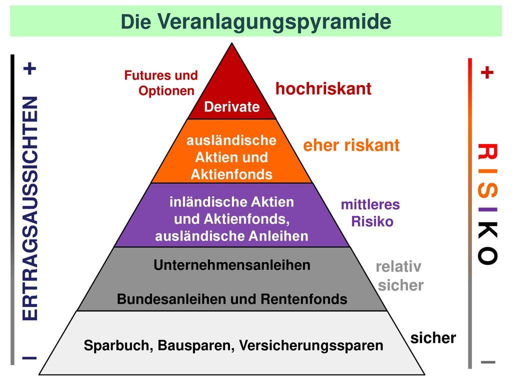+ + R I S I K O ‒ ‒ Die Veranlagungspyramide ERTRAGSAUSSICHTEN