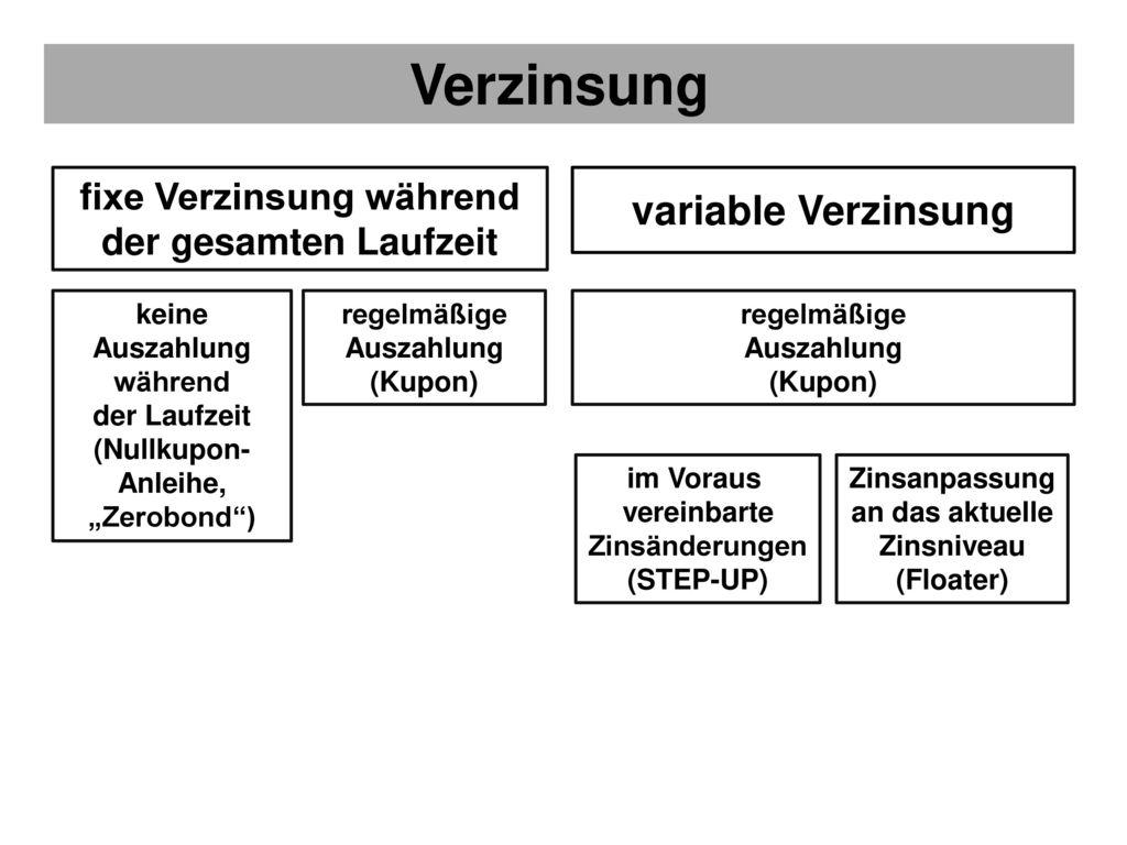 Verzinsung variable Verzinsung fixe Verzinsung während