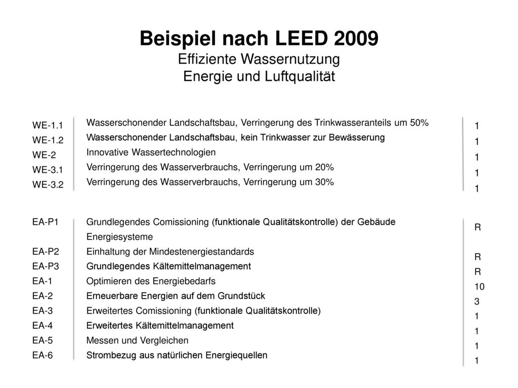 Beispiel nach LEED 2009 Effiziente Wassernutzung Energie und Luftqualität