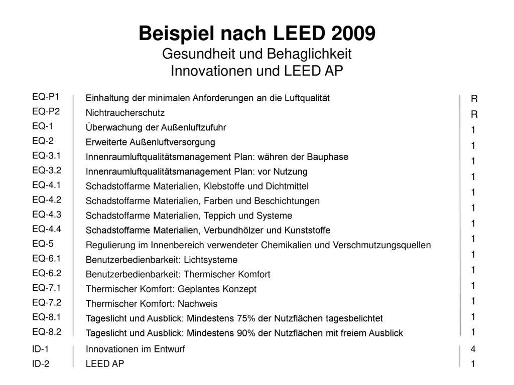 Beispiel nach LEED 2009 Gesundheit und Behaglichkeit Innovationen und LEED AP