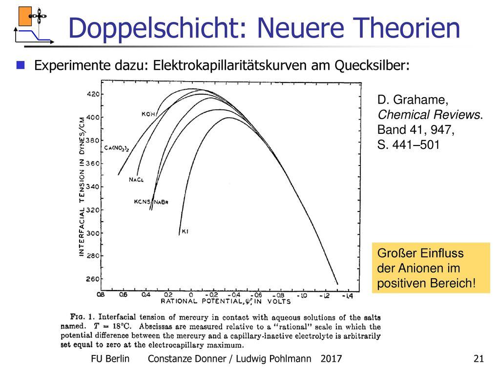 Stern-Modell: Kapazitätsverlauf