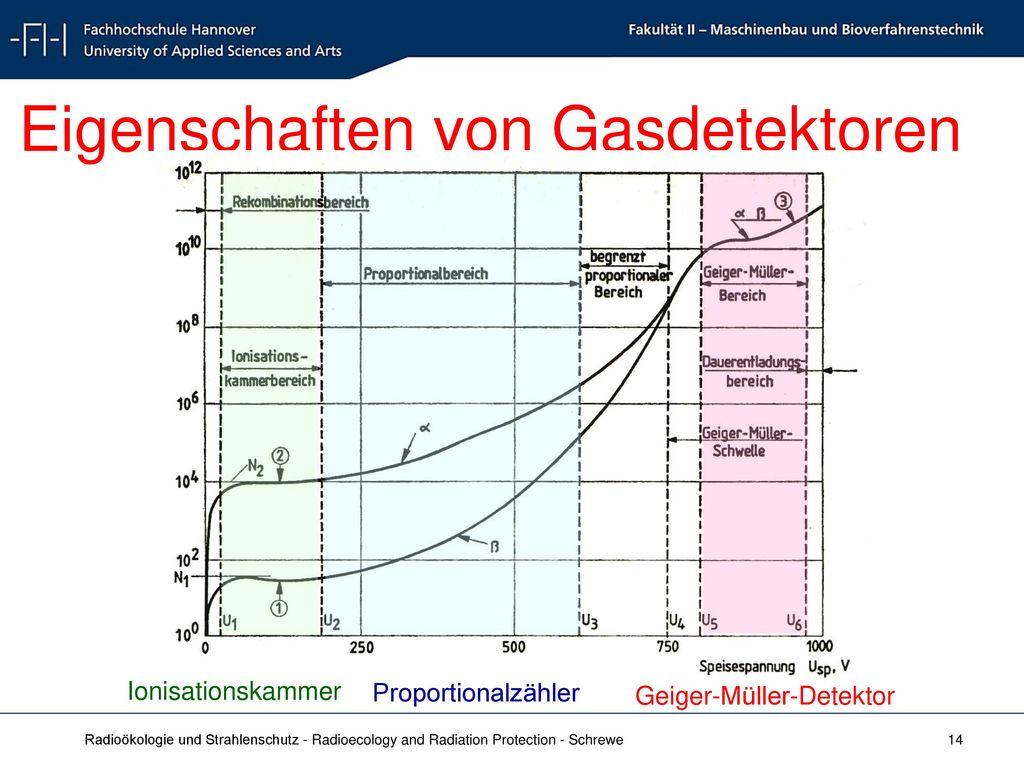 Eigenschaften von Gasdetektoren