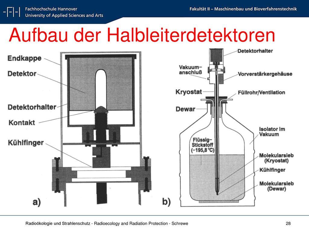Aufbau der Halbleiterdetektoren