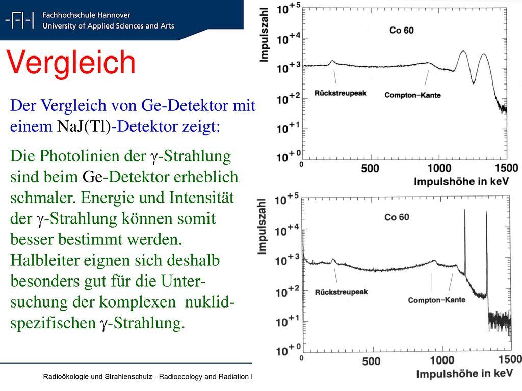 Vergleich Der Vergleich von Ge-Detektor mit einem NaJ(Tl)-Detektor zeigt:
