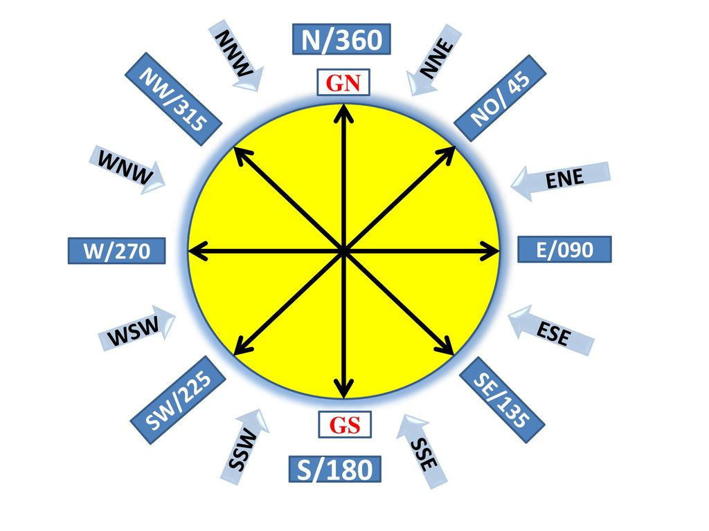 N/360 S/180 NNW NNE GN NW/315 NO/ 45 WNW ENE W/270 E/090 WSW ESE