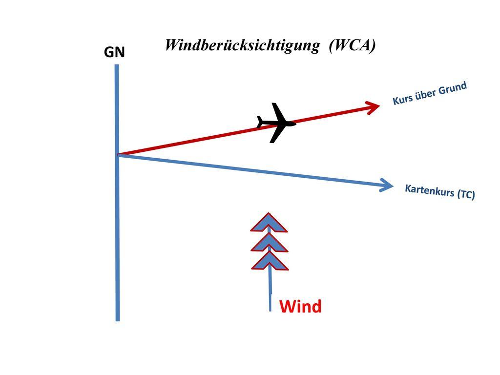 Windberücksichtigung (WCA)