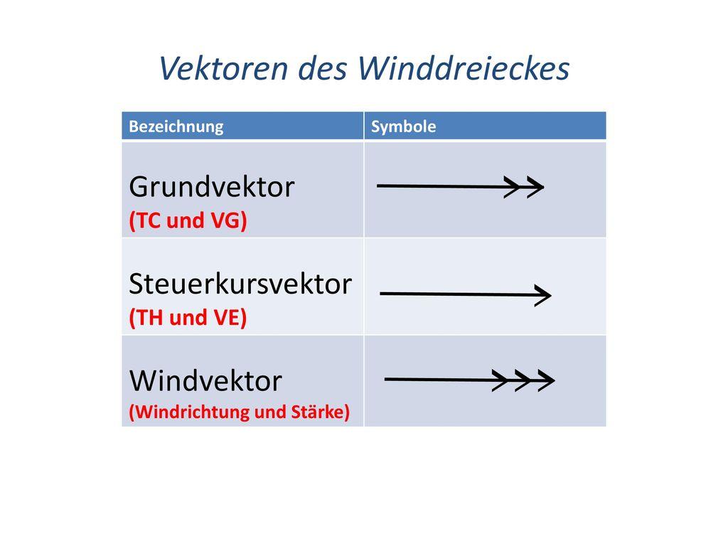 Vektoren des Winddreieckes