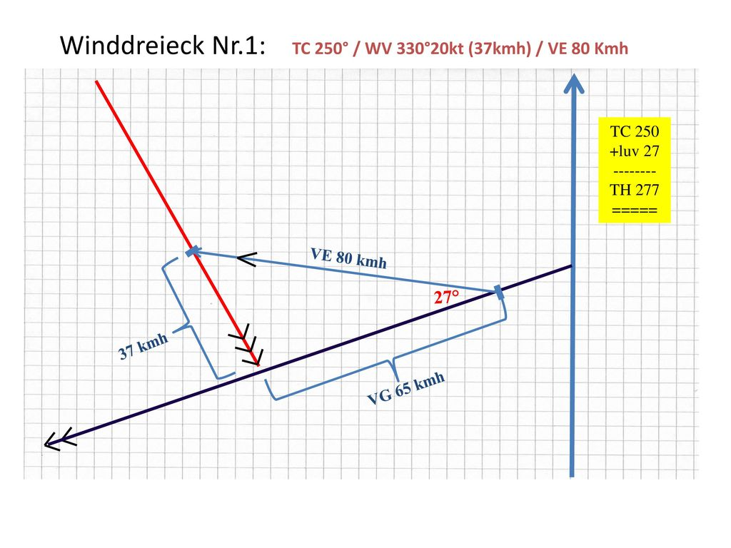 Winddreieck Nr.1: TC 250° / WV 330°20kt (37kmh) / VE 80 Kmh