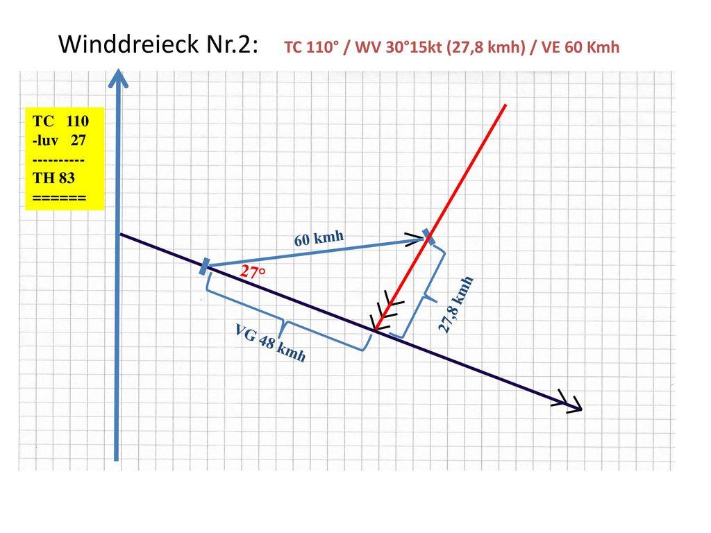 Winddreieck Nr.2: TC 110° / WV 30°15kt (27,8 kmh) / VE 60 Kmh